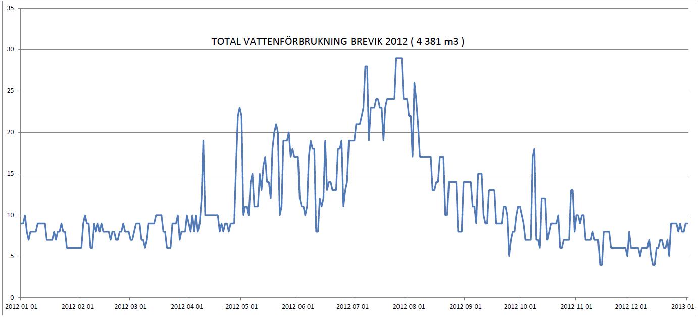 Vattenförbrukning 2012